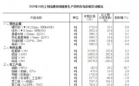 统计局:10月上旬29种产品价格上涨 生猪本期价格31.7千克/元
