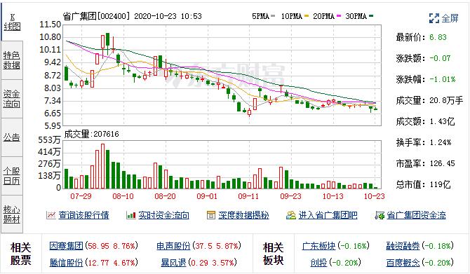 9月29日省广集团融资融券交易明细