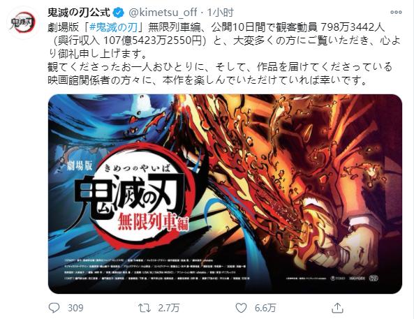 「鬼灭之刃:无限列车篇」累计票房收入达107亿5423万2550日元