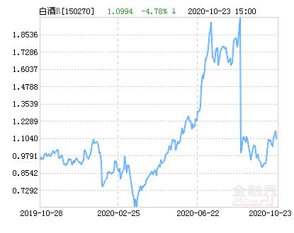 10月27日招商中证白酒B下跌3.02%,成交662.55万元