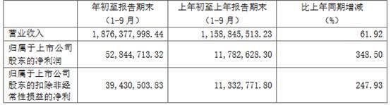 妙可蓝多前三季净利增长348.5% 奶酪棒营收占奶酪业务营收的64.50%