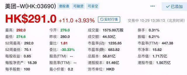 10月29日下午,美团股价直线上涨