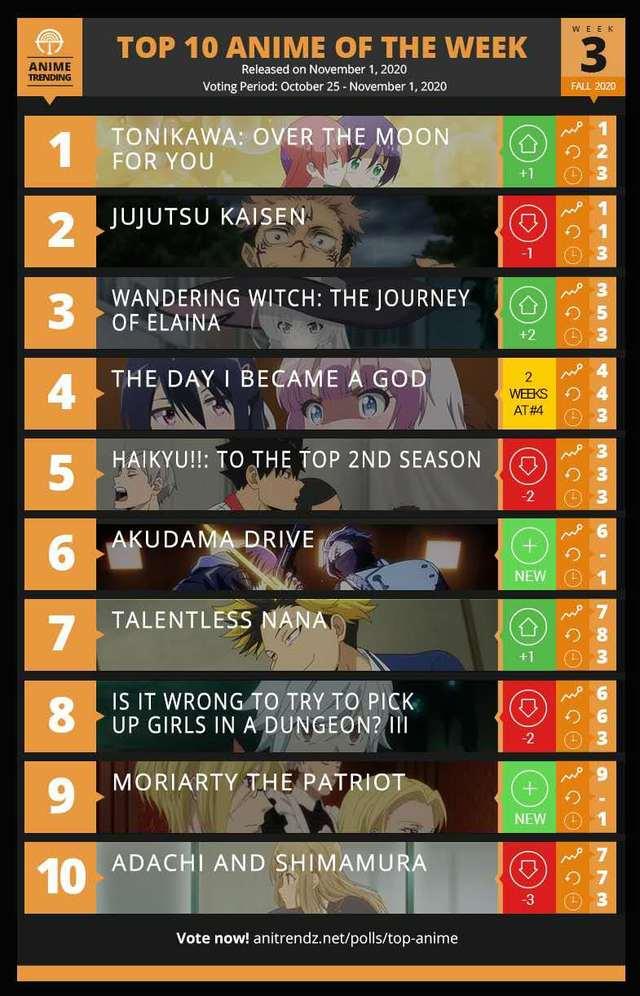 外媒ANIME TRENDING公开了秋季第三周排名前十的动画名单