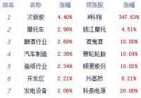 两市下探回升沪指涨0.88% 光伏、5G等板块居涨幅榜前列