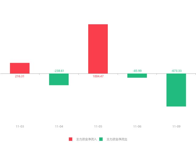 渤海轮渡(603167)急速拉升0.36元,涨幅3.74%