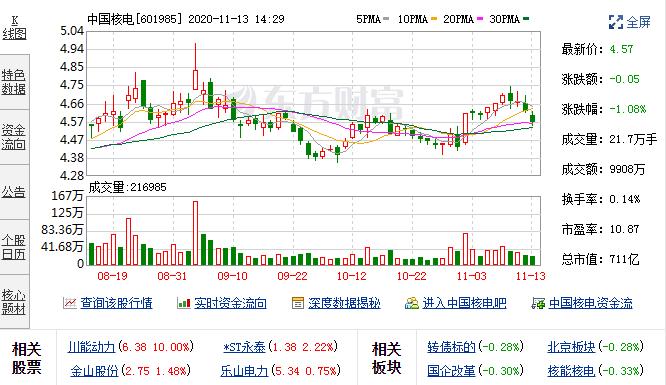 11月11日中国核电融资净偿还164.14万元,融资余额8.08亿元