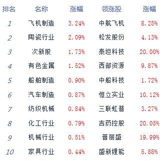 股指震荡分化创指涨0.23% 两市个股涨跌参半