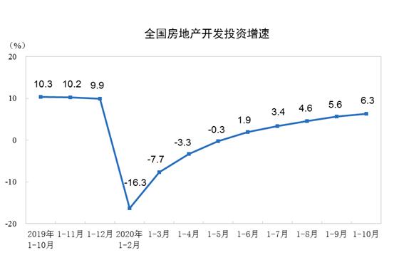 统计局:前10月全国房地产开发投资116556亿元 增速比1—9月份提高0.7个百分点