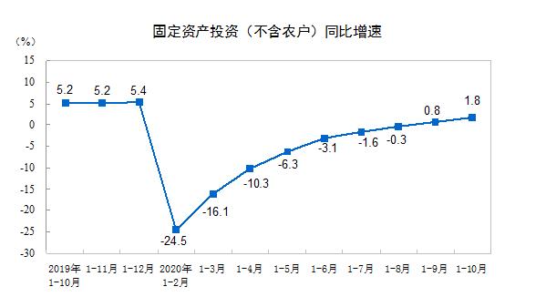 统计局:前10月全国固定资产投资483292亿元 增速比1—9月份提高1.0个百分点