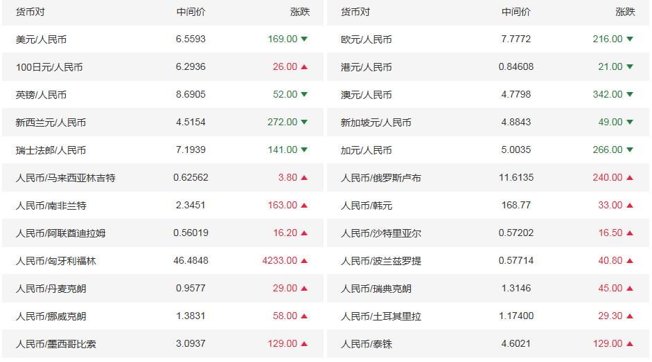 今日人民币对美元汇率是多少?11月18日银行间外汇市场人民币汇率中间价一览
