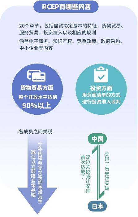 RCEP是什么?RCEP签署解读,九成以上税目零关税