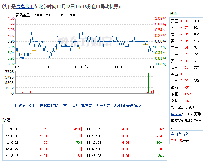 11月13日青岛金王盘中快速上涨,5分钟内涨幅超过2%