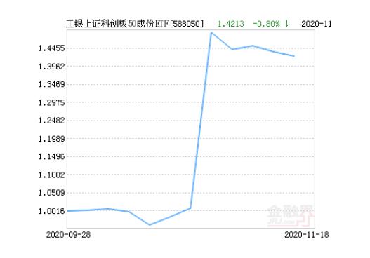 工银上证科创板50成份ETF基金11月19日上涨0.91%,现价1.424元