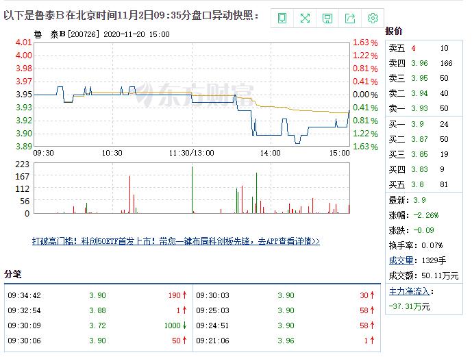 1月2日鲁泰B盘中快速反弹,5分钟内涨幅超过2%