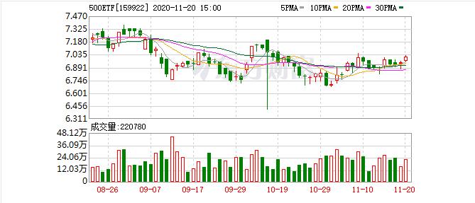 10月30日500ETF(159922)融资融券数据
