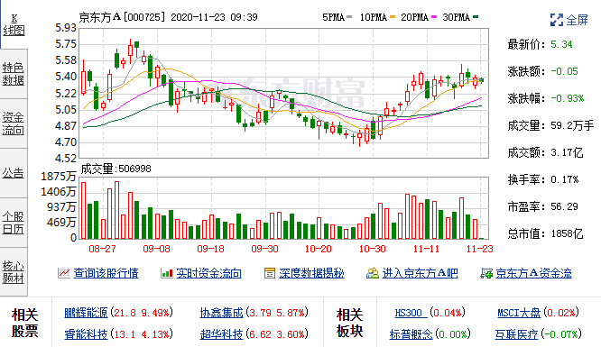 11月20日京东方A(000725)融资融券数据