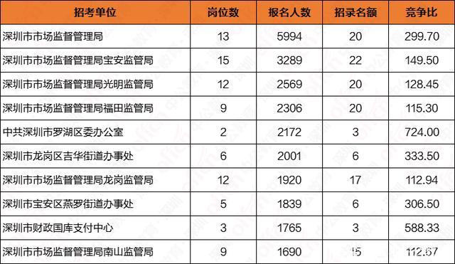 155453人!2020广东深圳市
