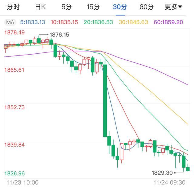 国际金价早盘在1840之下延续跌势,目前盘中最低触及1821附近