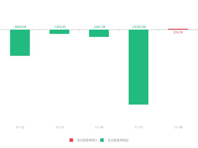 11月18日南玻A(000012)急速拉升0.48元,涨幅6.51%