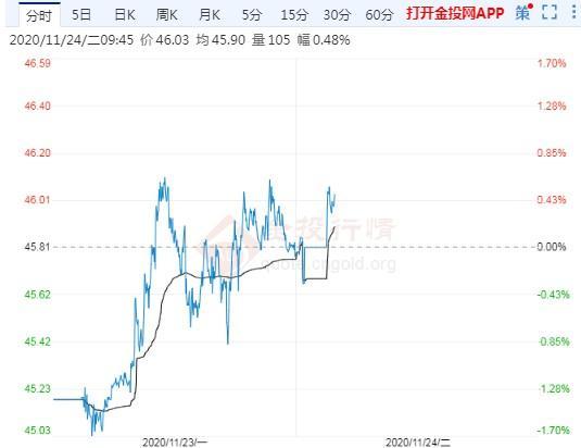 11月24日原油价格走势分析:油价延续了上周的升势,布油涨逾2%