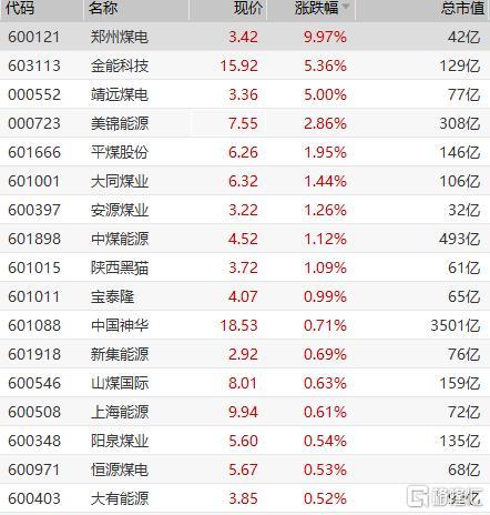 11月25日煤炭板块开盘拉升,郑州煤电(600121.SH)开盘拉升走出4连板