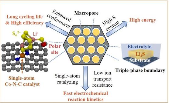 锂硫电池新突破 电动车续航里程可延长至600至800公里