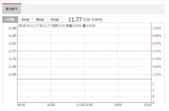 贵州燃气(600903)融资融券数据:融资偿还3007.71万元