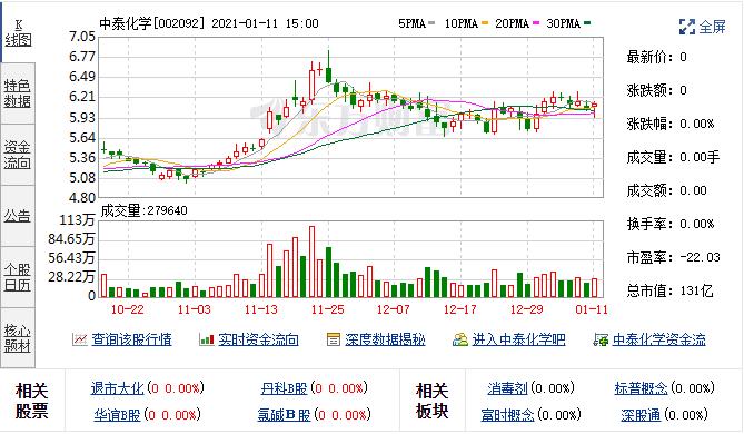 中泰化学(002092)12月14日融资融券详情信息
