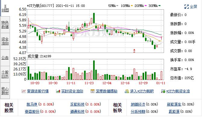 沪深交易龙虎榜数据一览——*ST力帆(601777)