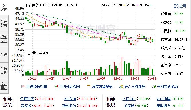 12月21日王府井(600859)融资融券信息