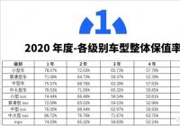 2020中国汽车保值率白皮书 MPV5年保值率仅为46.62%