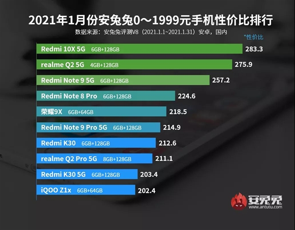 安兔兔公布1月Android手机性价比榜 小米拿下4000元以上性价比首位