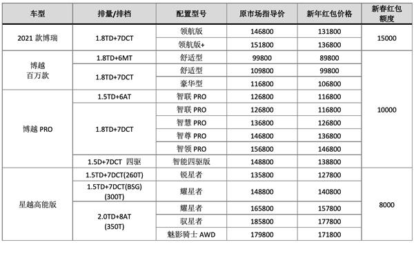 """吉利52款配置车型集体""""降价"""" 2021年吉利汽车销售目标为153万辆"""