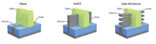 芯片微缩的挑战 3nm/2nm晶体管揭秘:难、难、难