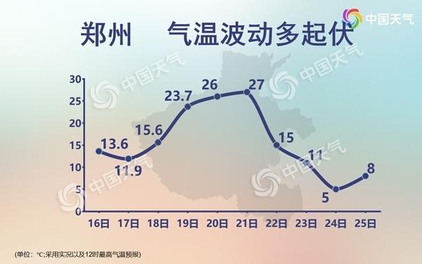 郑州27℃直降至5℃ 新的一周全国多地气温将出现大跳水