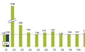 1月汽车经销商库存同比上升2% 库存水平位于警戒线以上