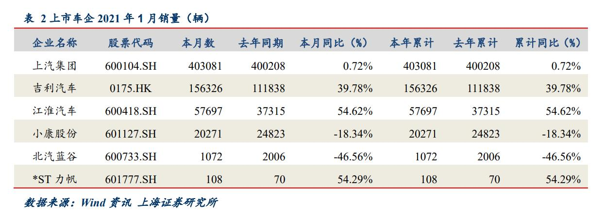 上市车企业绩预告喜忧参半 重卡行业保持较高增长态势