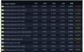 蚕食Intel处理器市场份额 AMD CPU使用率大幅增加