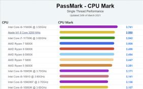 PassMark更新单核性能排行榜 苹果M1 3.2GHz高居第二位