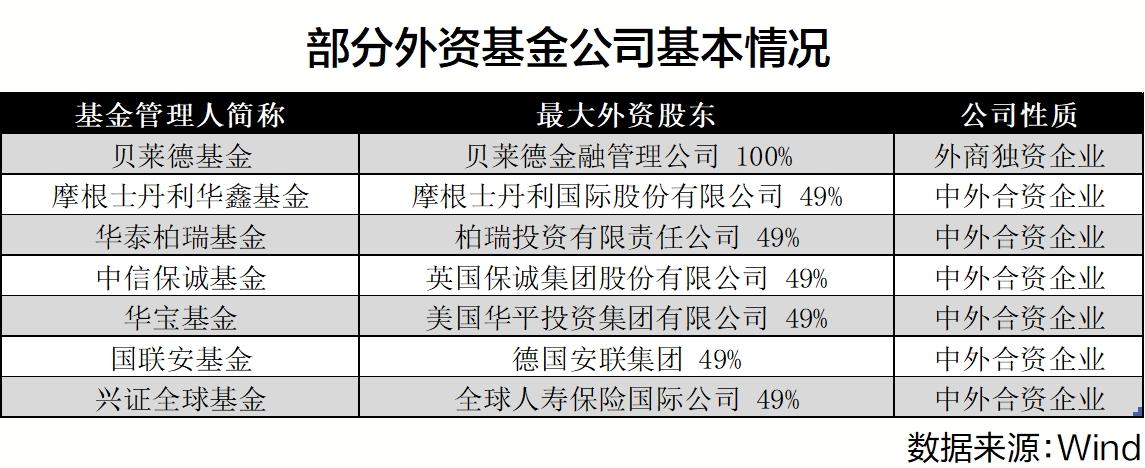 外资加速布局中国市场 我国股债金融市场开放稳步推进