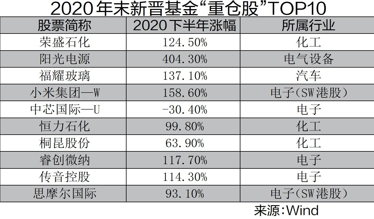 """公募基金持仓路径浮现 20只新晋""""重仓股""""股价翻番"""