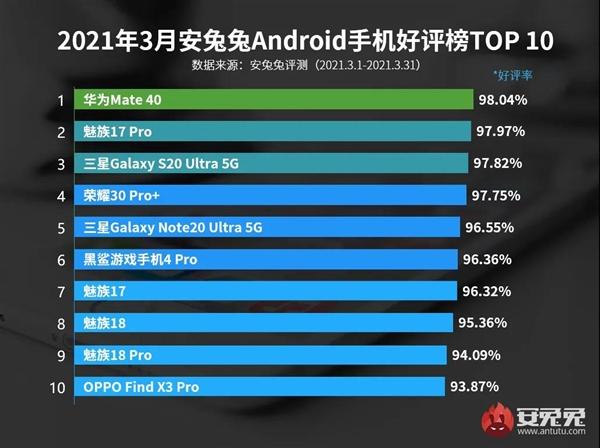 安兔兔公布3月Android手机好评榜 华为Mate 40拿下好评第一