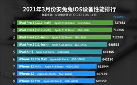 3月iOS设备性能榜公布 iPad Pro 3连续四个月霸榜