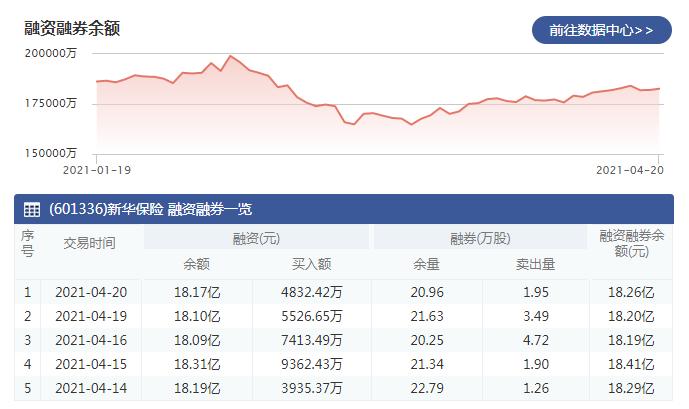 4月20日新华保险融资买入4832.42万元,融资偿还4170.72万元
