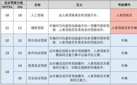 中国自动驾驶还有多远?专家:2030年中国有望实现L5级别自动驾驶量产