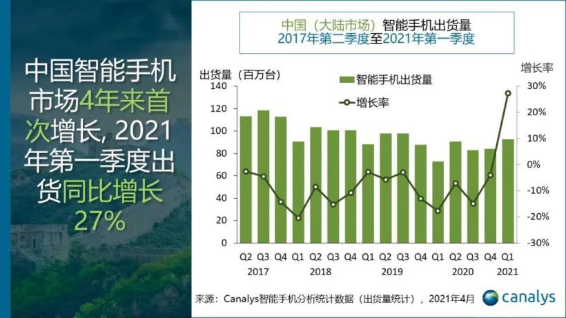 中国智能手机市场4年来首次增长 vivo夺得国内市场桂冠
