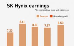 SK海力士一季度净利润接近万亿韩元 将追投10nm级产品