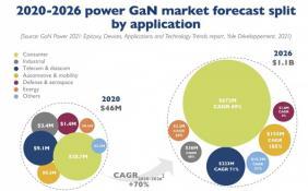 氮化镓芯片市场将持续增长 2026 年或达到11亿美元