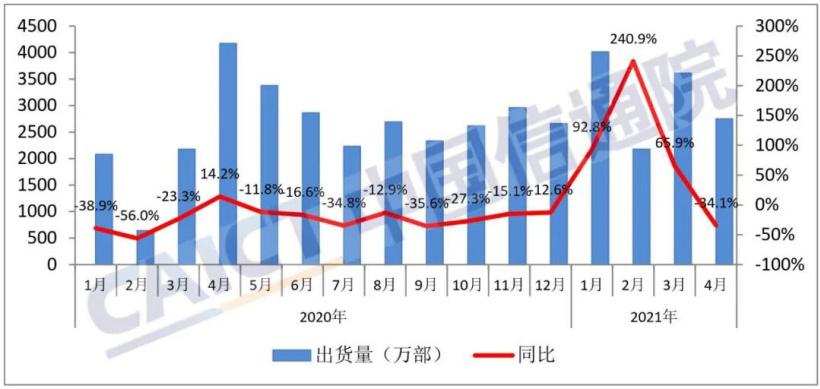 中国4月手机出货量同比下降34.1%  5G手机出货量占同期出货量77.9%