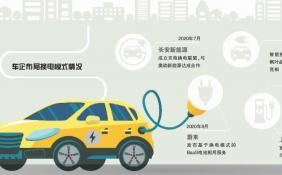 """上汽集团拟建""""电池银行"""" 汽车""""新四化""""转型步伐明显加快"""